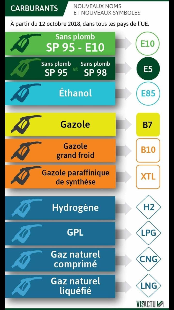 nouveaux noms carburants